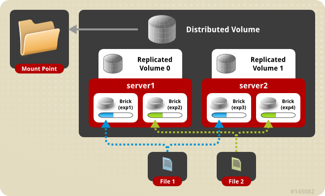 tachtler:ha:distributed_replicated_volume.png
