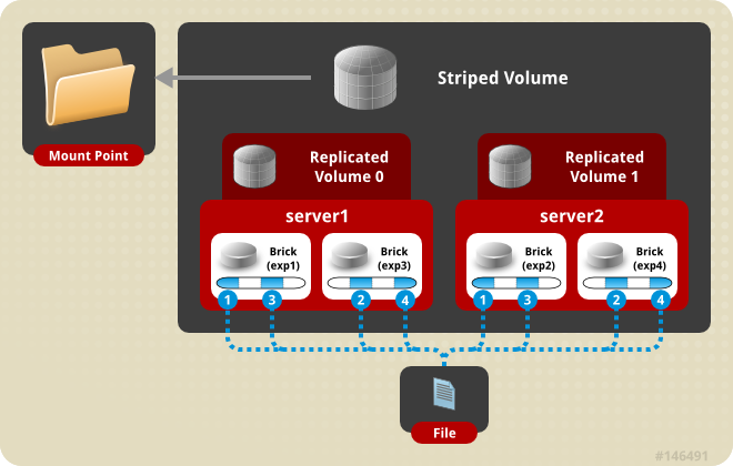 tachtler:ha:striped_replicated_volume.png
